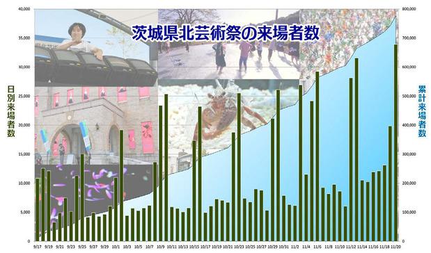 県北芸術祭の来場者数