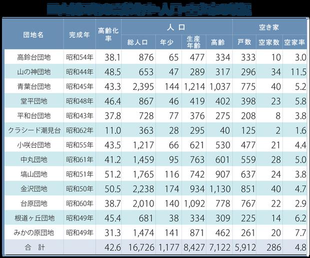 山側団地の高齢化率・空き家率