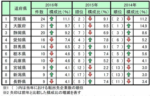 2016年度東京圏からの本社移転数