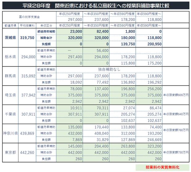 関東近県の私立高校授業料補助制度