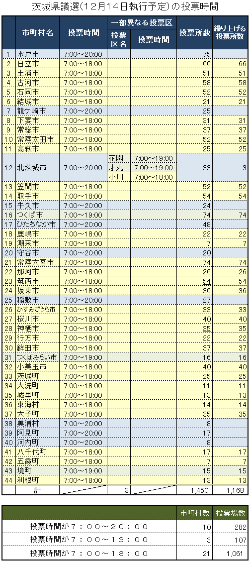 茨城県選繰り上げ投票の状況