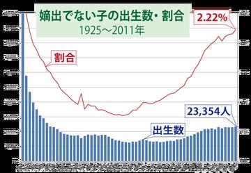 嫡出でない子の出生数・割合(1925〜2011年)