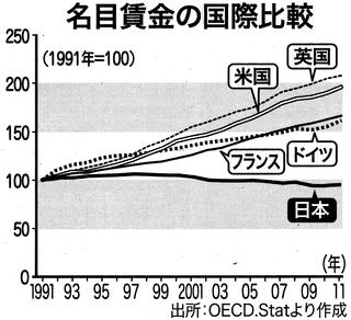 名目賃金の国際比較