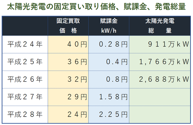 太陽発電の固定買取価格、賦課金