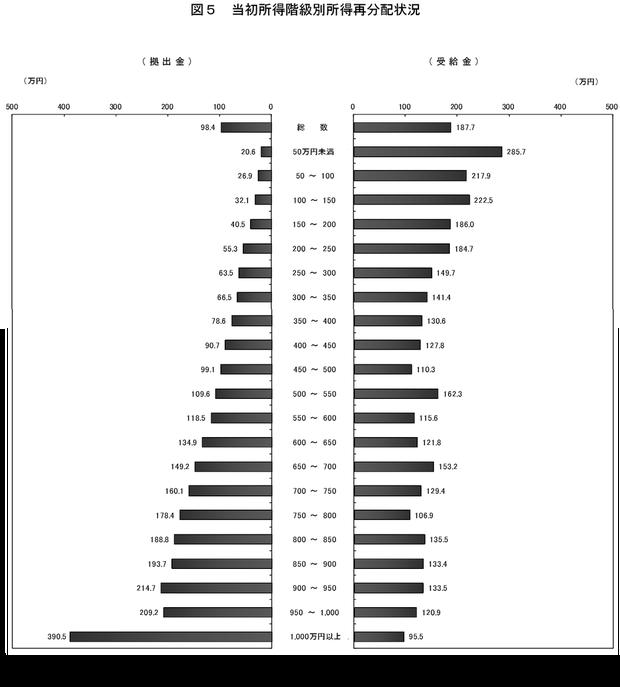 所得階層別の所得再配分状況