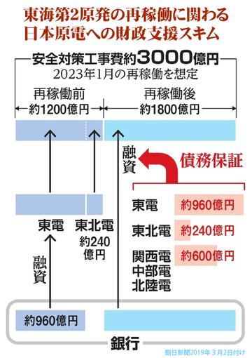 日本原電への財政支援のスキム