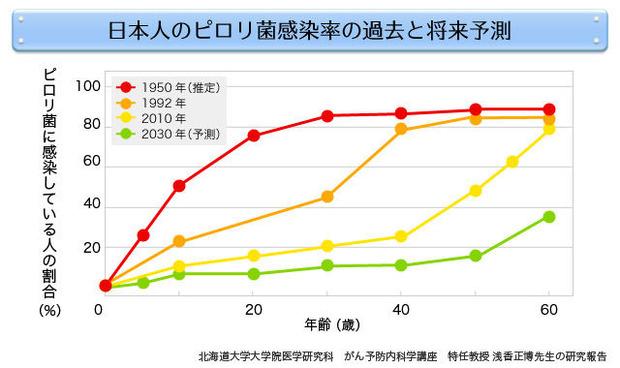 ピロリ菌の年齢別感染率