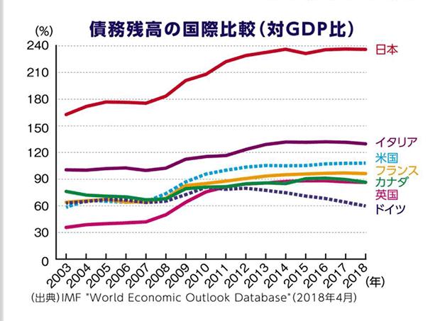 先進国の債務比率