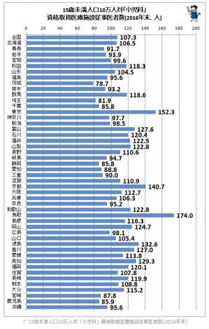 15〜49歳人口10万人当たりの産婦人科医師数