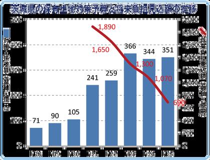 茨城県の保有土地対策予算と将来負担見込額の推移