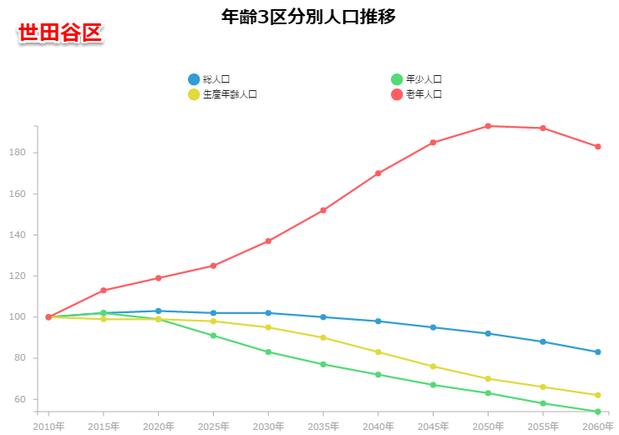 世田谷区の人口予測