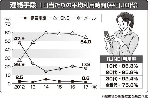 LINEの利用率