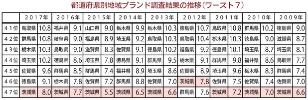 都道府県別地域ブランド調査結果の推移(ワースト7)