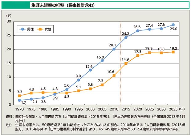 生涯未婚率の上昇