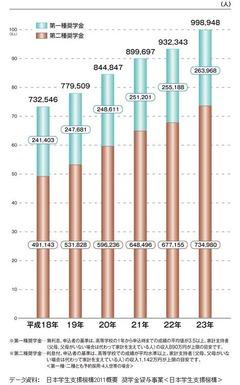 奨学金貸与者数