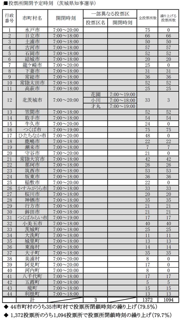 茨城県内市町村の投票時間