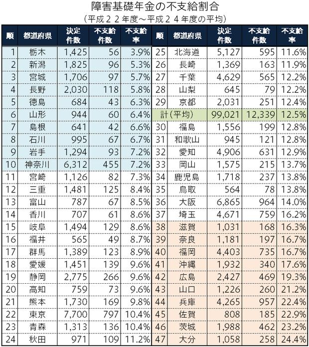 障害年金の認定に関する都道府県格差