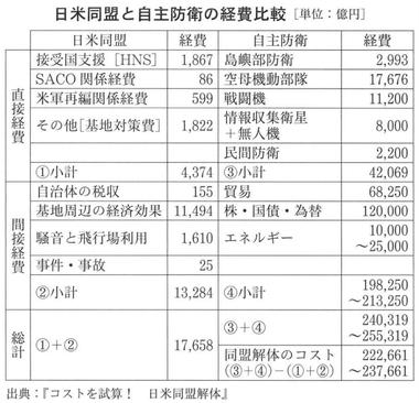 日米同盟と自主防衛の経費比較