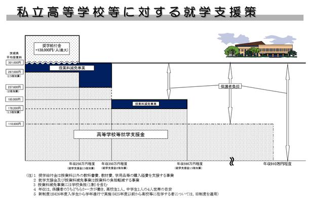 茨城県の私立高校授業助成制度
