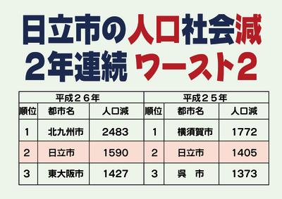 日立市の人口減