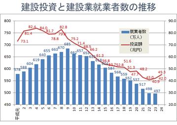 建設業への投資と就労者数
