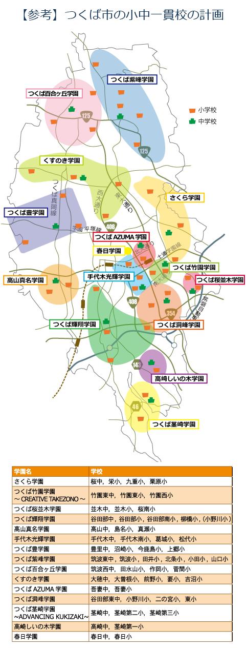 つくば市の小中一貫教育の計画