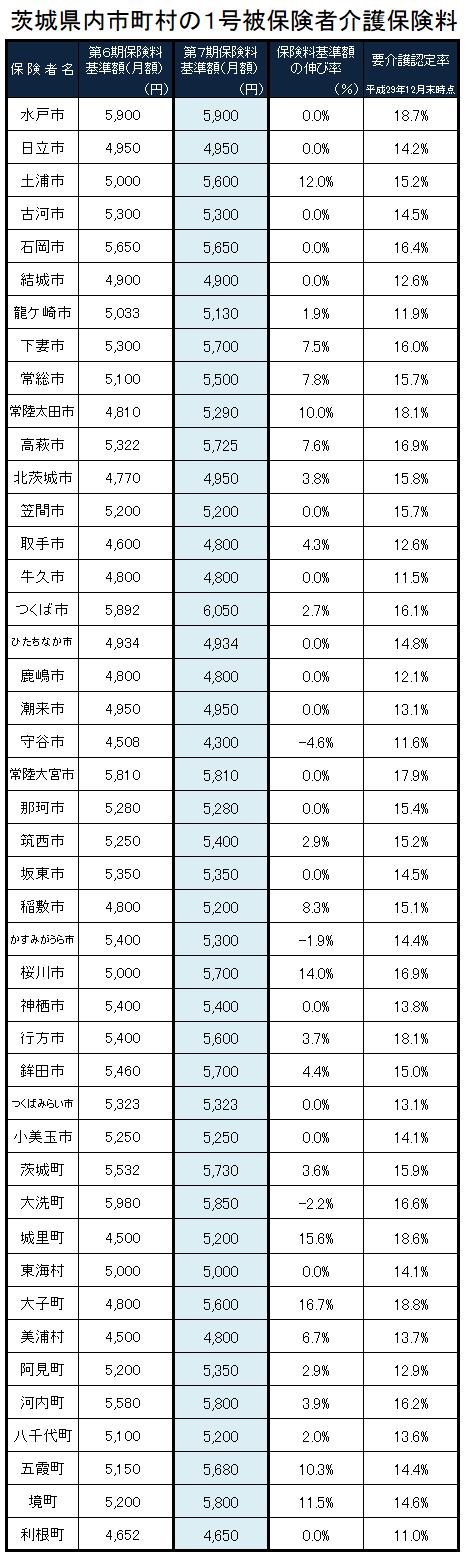 茨城県内市町村の介護保険料