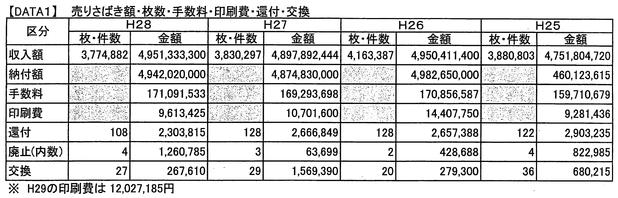 茨城県の収入証紙の販売額など