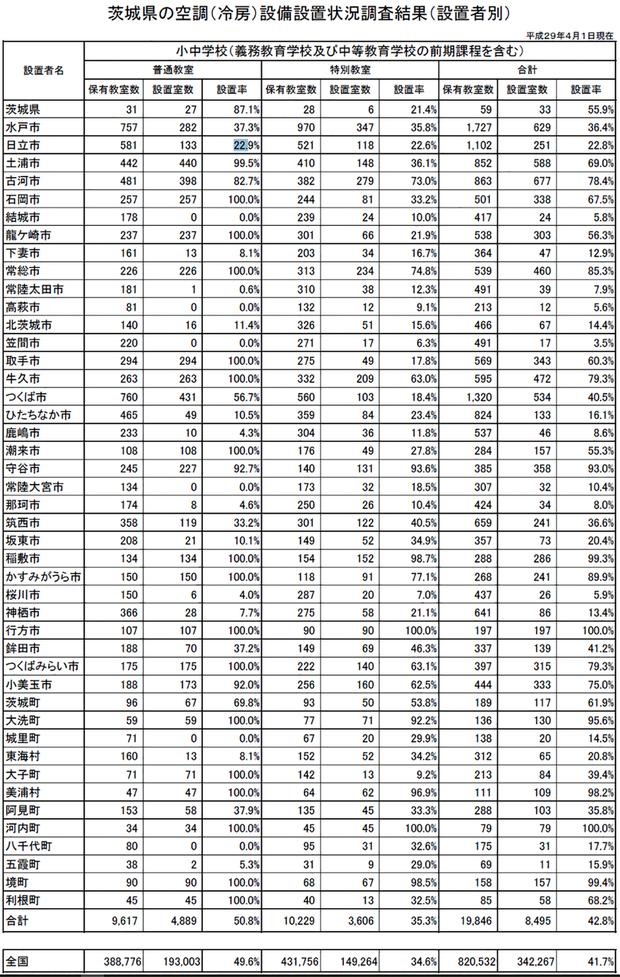 茨城県内市町村の小中学校エアコン設置率