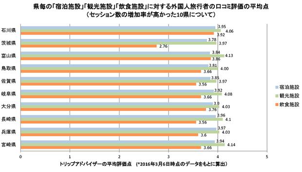 外国人旅行者の口コミ評価の平均点
