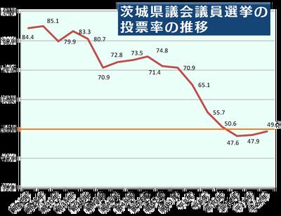 茨城県議選の投票率