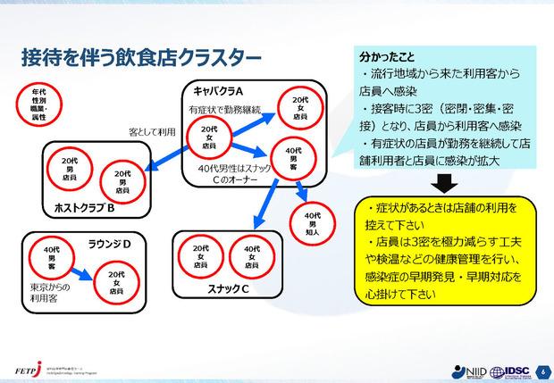 200813コロナクラスター事例_ページ_6