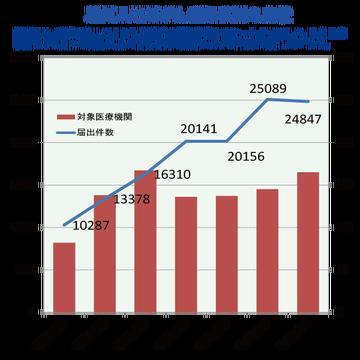 茨城県の地域がん登録事業