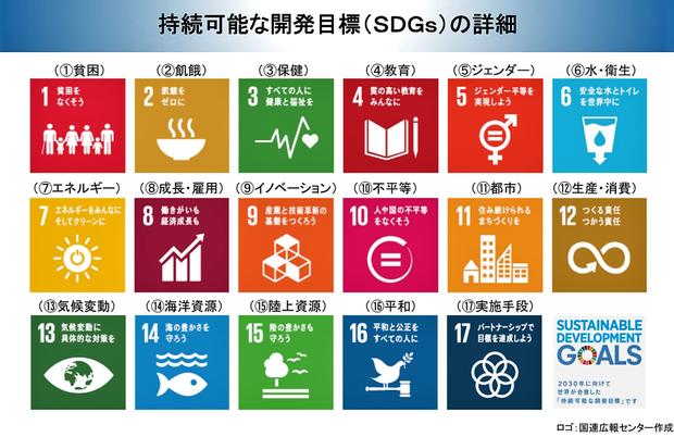 SDGsの詳細