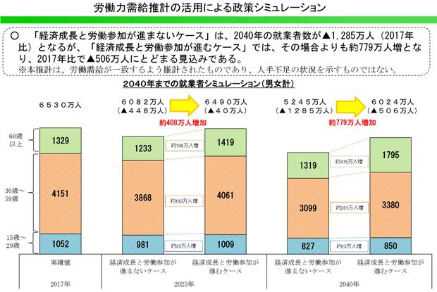 労働力需給推計の活用による政策シミュレーション