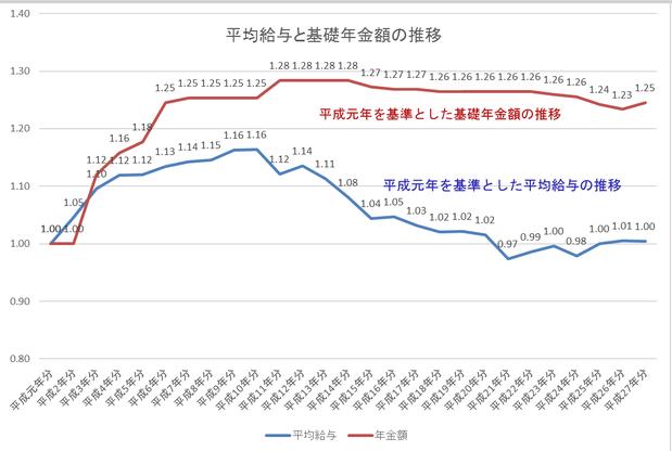 平均給与と基礎年金額の推移