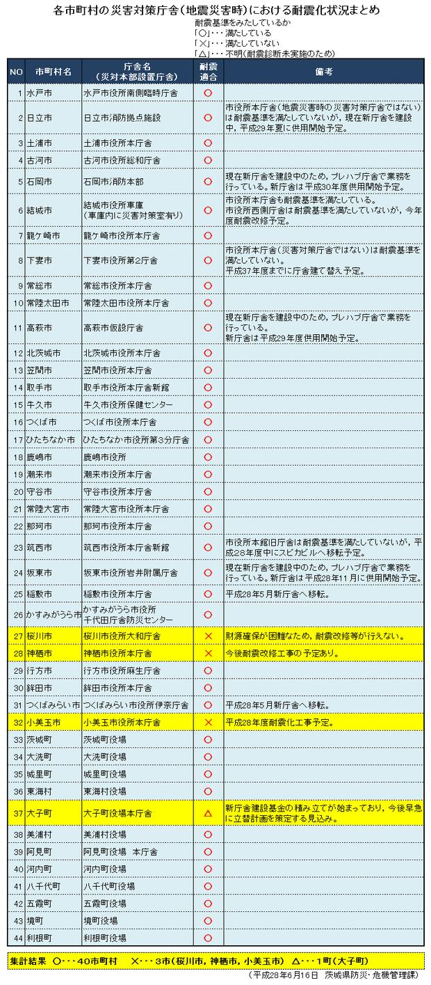 市町村庁舎の耐震基準適合
