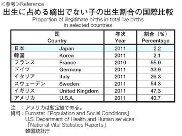 各国の嫡出でない子の割合