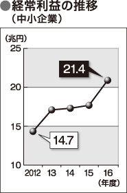中小企業の経常収益
