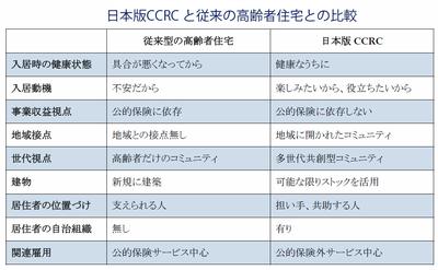 日本版CCRCと従来の介護施設