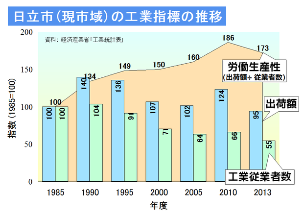 日立市の工業出荷額、従業者数の推移