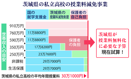 茨城県の私学助成制度
