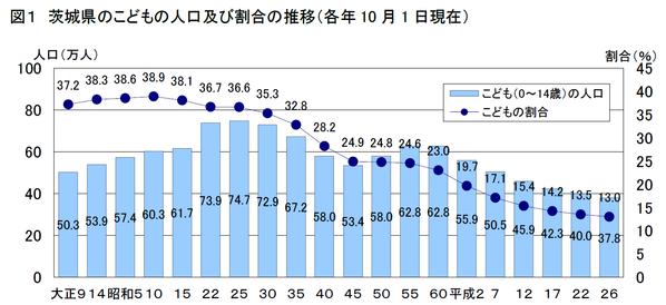 2014年5月5日現在の子どもの人口