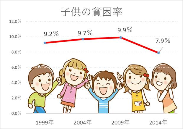 子どもの貧困率