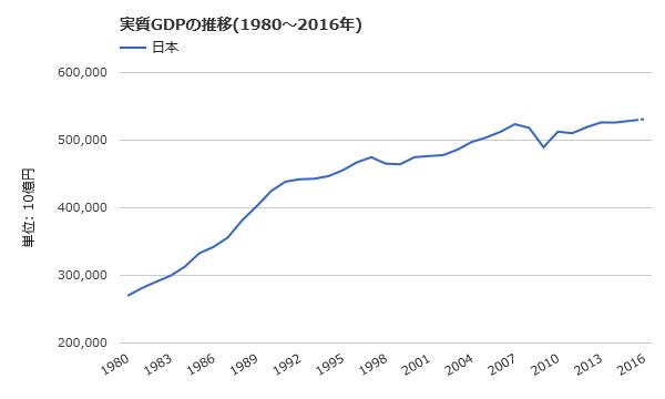 実質GDPの推移