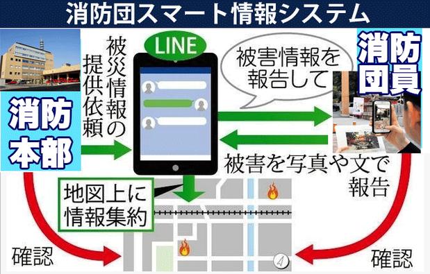 消防団スマート情報システム