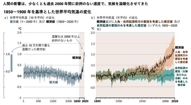 温室効果ガスの依経による気温上昇