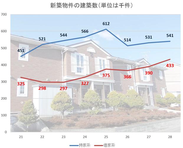 新築住宅の着工数