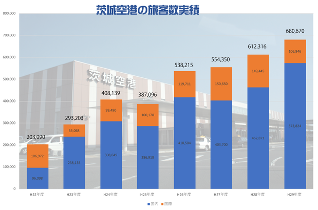 茨城空港の利用客数