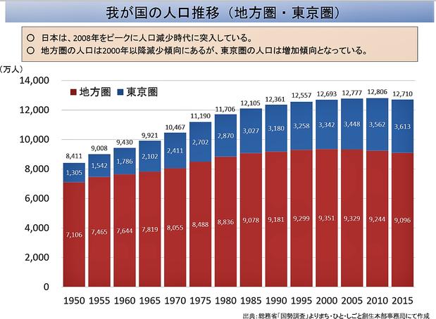 東京圏と地方圏の人口推移